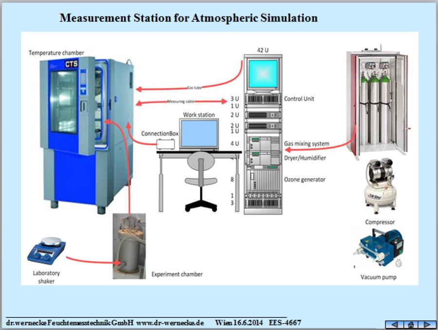 Unsere Mischgasgeneratoren generieren Mischgase in teils sehr komplexer Zusammensetzung