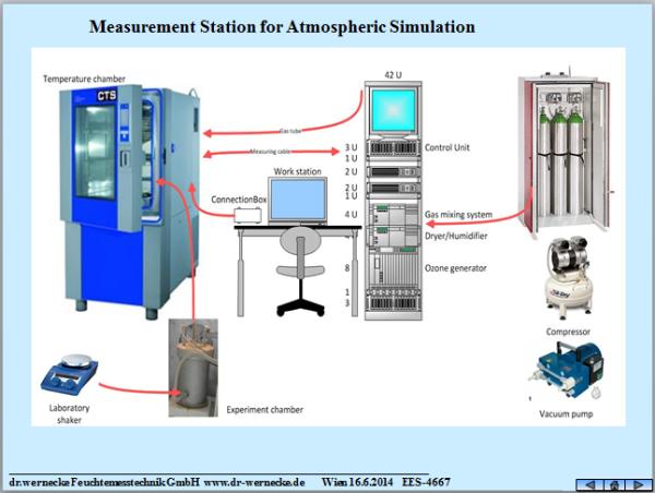 Die Anlage zur Atmosphärensimulation kann an kundenspezifische Anforderungen angepasst werden